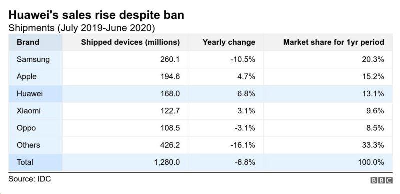 Huawei sales.